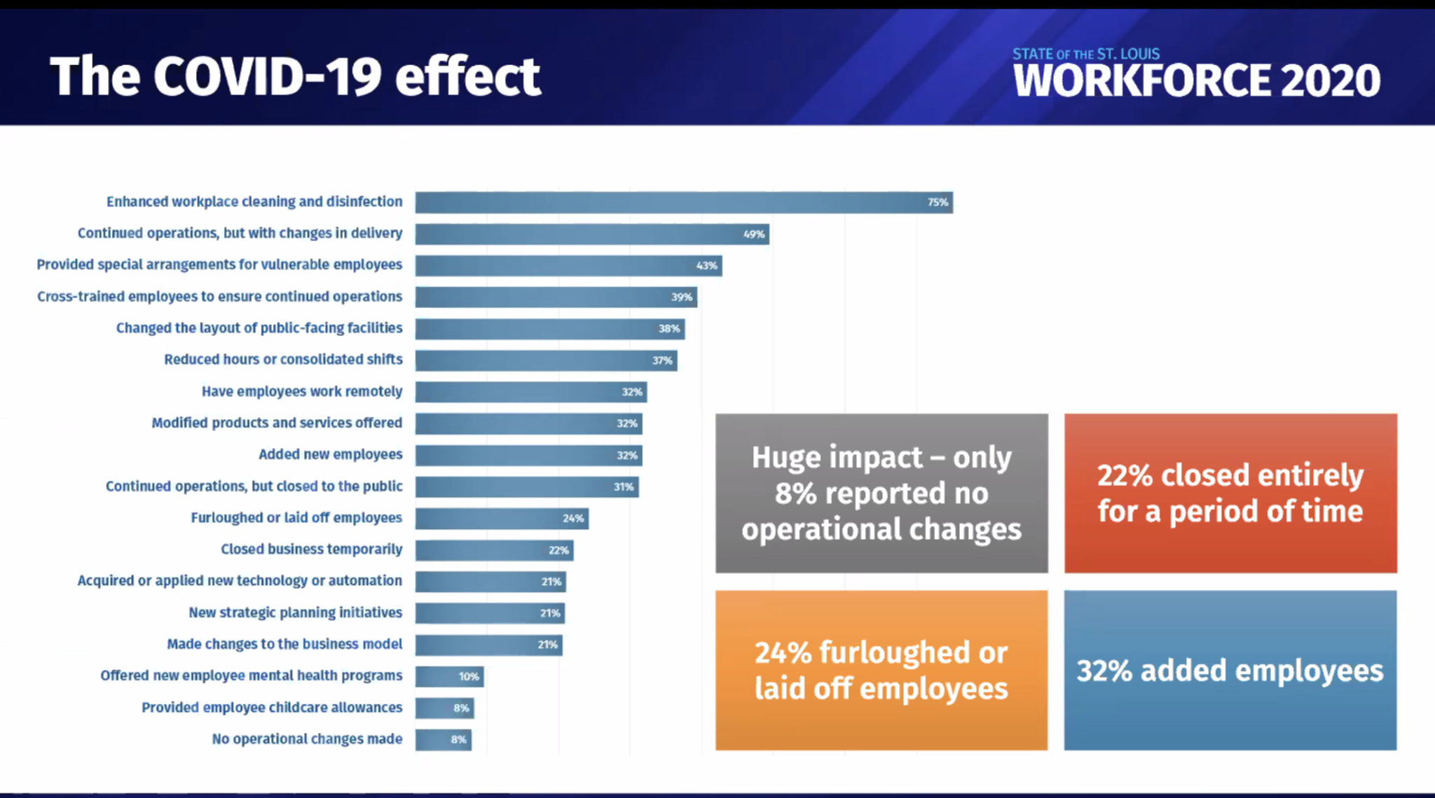 Affects of COVID-19 on St. Louis workplace behaviors